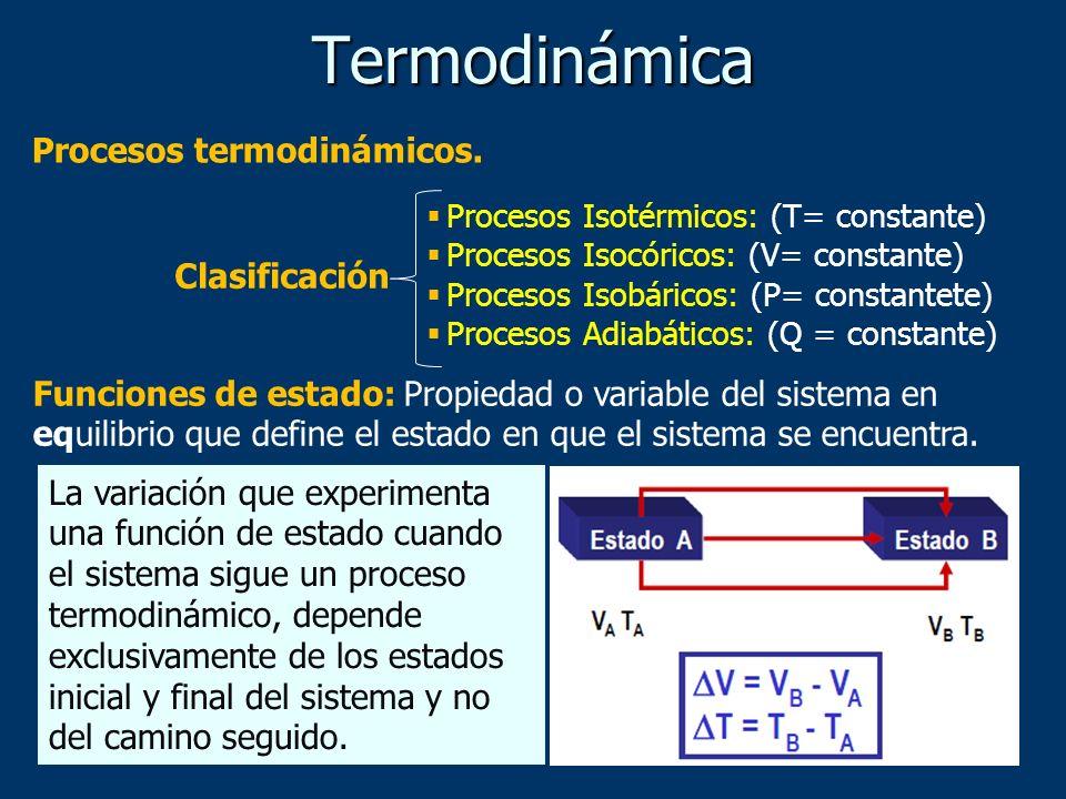Termodinámica Procesos termodinámicos. Clasificación
