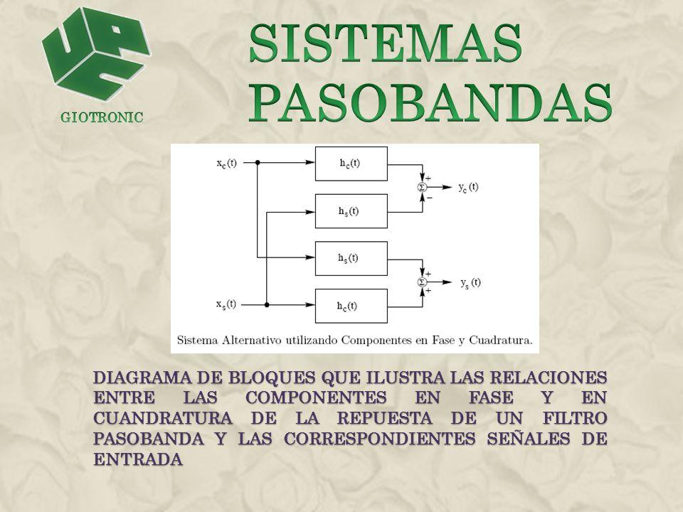 Sistemas pasobandas GIOTRONIC.