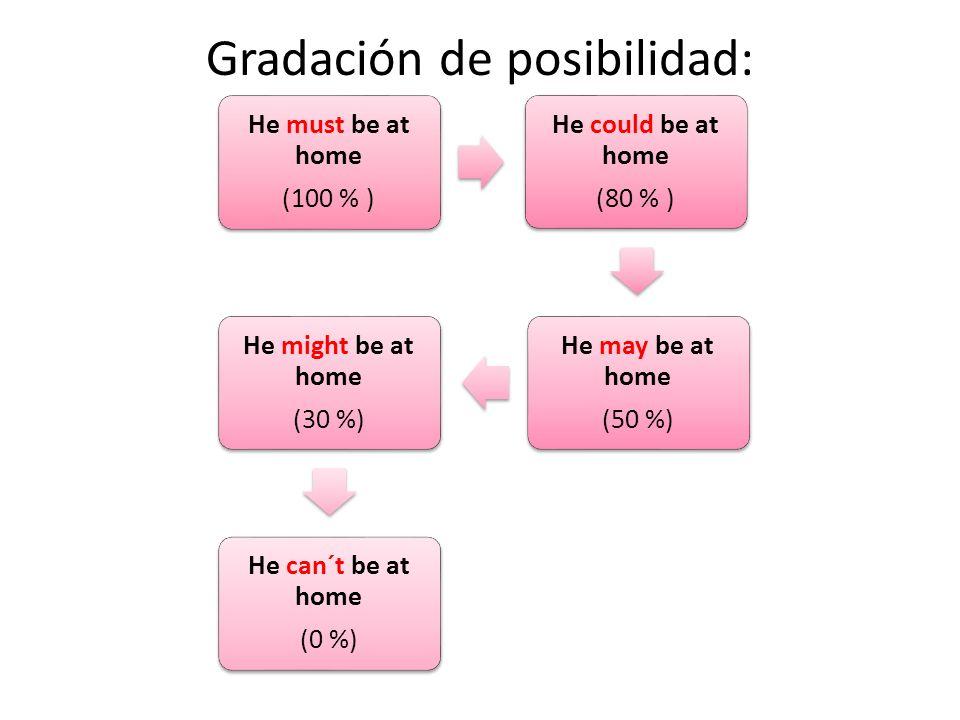 Gradación de posibilidad: