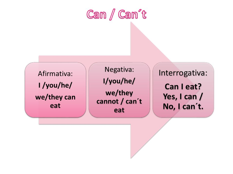 we/they cannot / can´t eat Can I eat Yes, I can / No, I can´t.