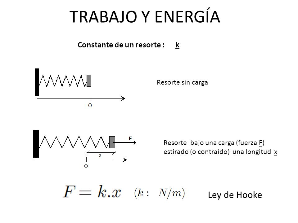TRABAJO Y ENERGÍA Ley de Hooke Constante de un resorte : k
