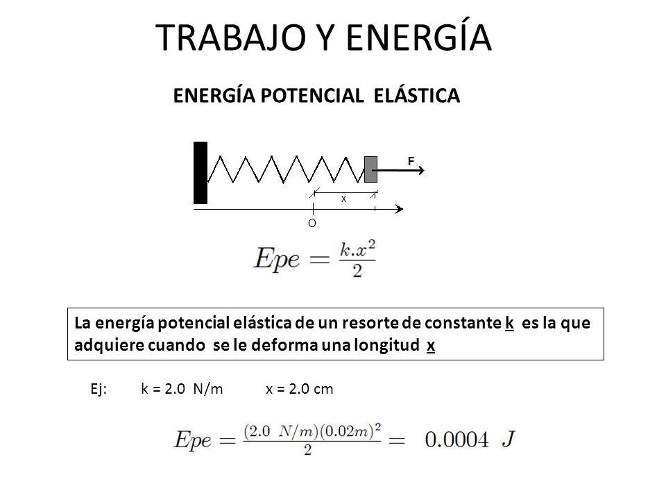 TRABAJO Y ENERGÍA ENERGÍA POTENCIAL ELÁSTICA