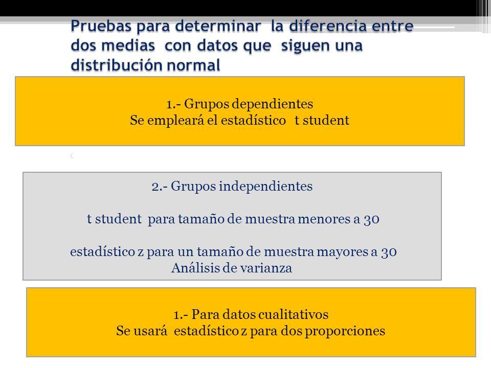 Pruebas para determinar la diferencia entre dos medias con datos que siguen una distribución normal