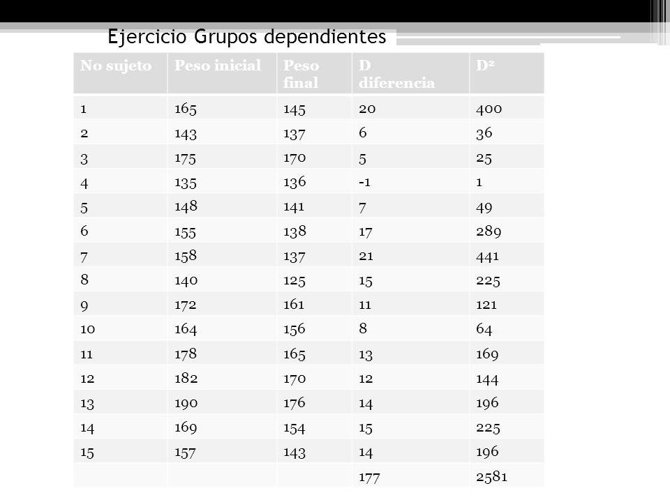 Ejercicio Grupos dependientes