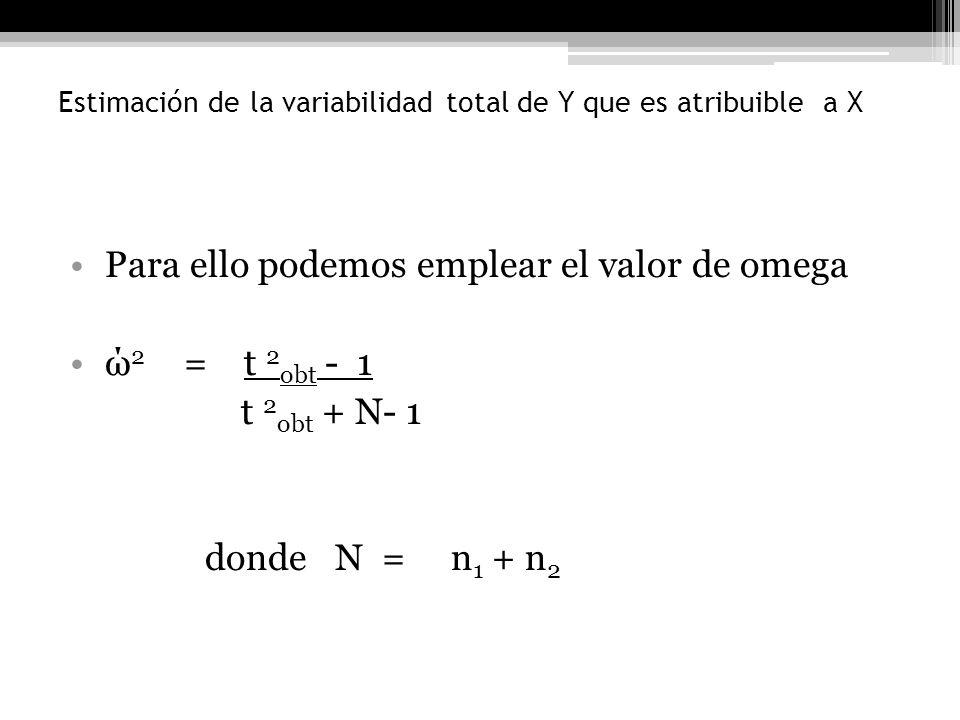 Estimación de la variabilidad total de Y que es atribuible a X