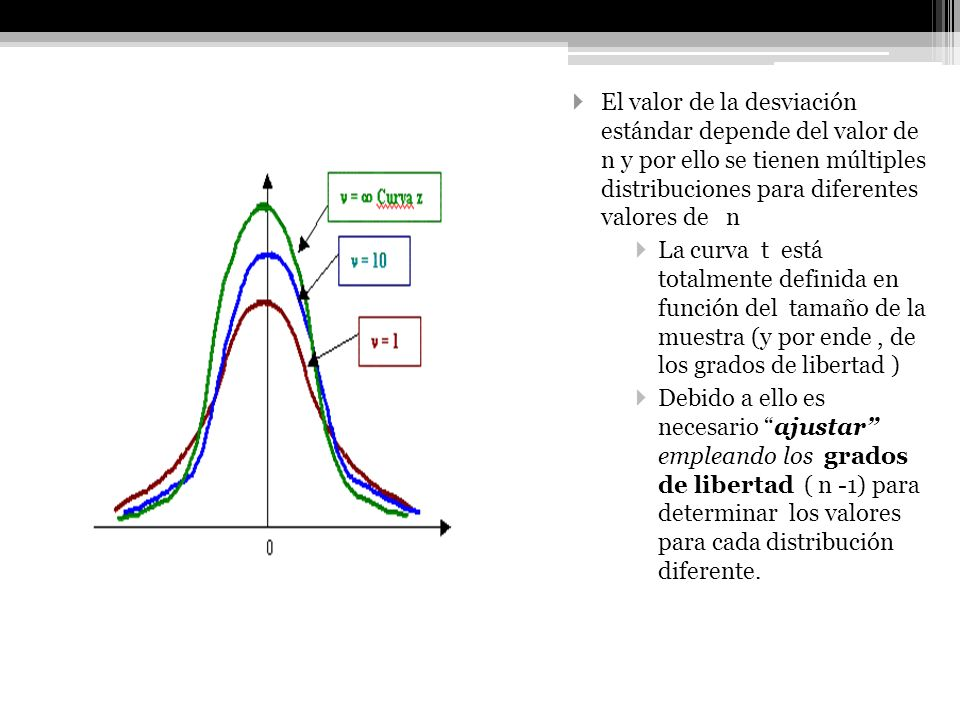 El valor de la desviación estándar depende del valor de n y por ello se tienen múltiples distribuciones para diferentes valores de n