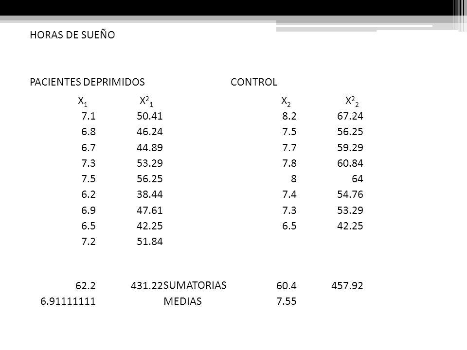 HORAS DE SUEÑO PACIENTES DEPRIMIDOS. CONTROL. X1. X21. X2. X22. 7.1. 50.41. 8.2. 67.24. 6.8.