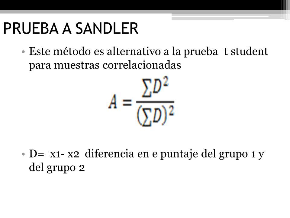 PRUEBA A SANDLER Este método es alternativo a la prueba t student para muestras correlacionadas.