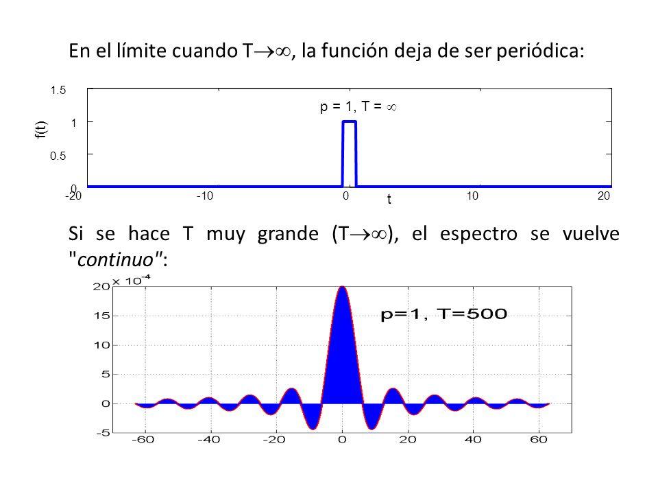 En el límite cuando T, la función deja de ser periódica: