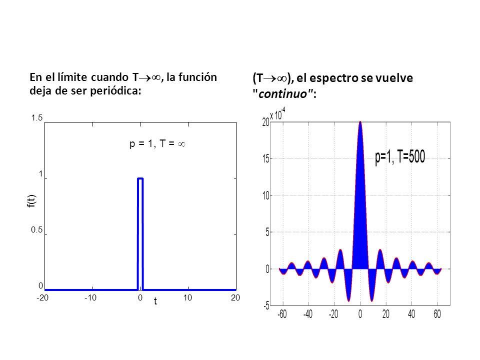 (T), el espectro se vuelve continuo :