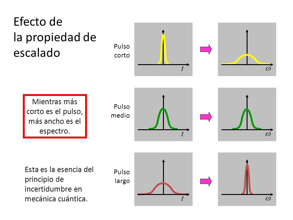 Mientras más corto es el pulso, más ancho es el espectro.