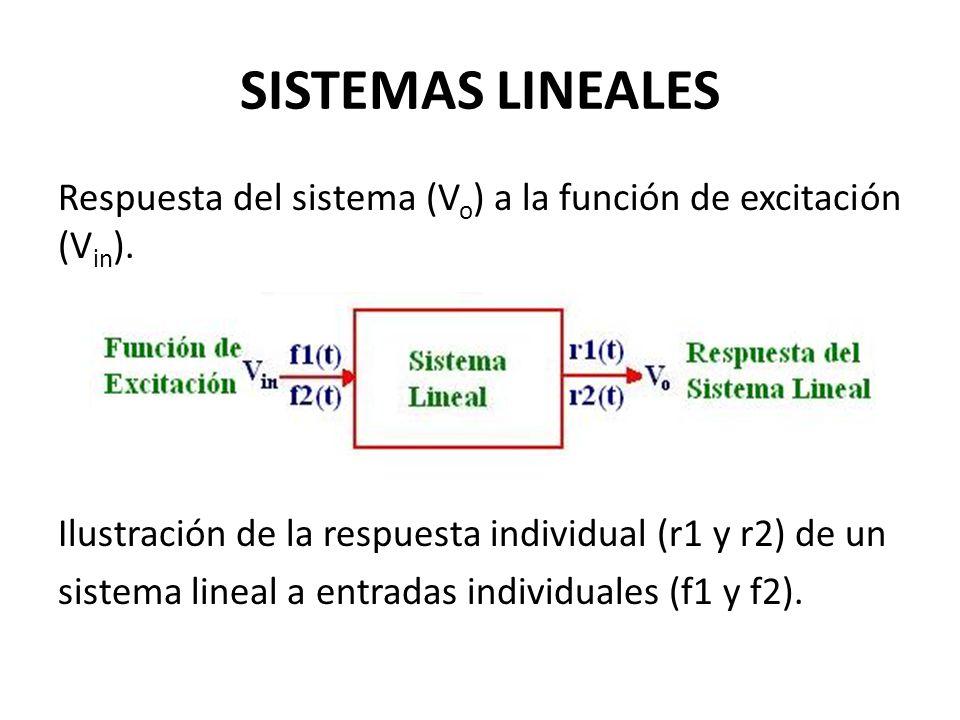 SISTEMAS LINEALES Respuesta del sistema (Vo) a la función de excitación (Vin). Ilustración de la respuesta individual (r1 y r2) de un.
