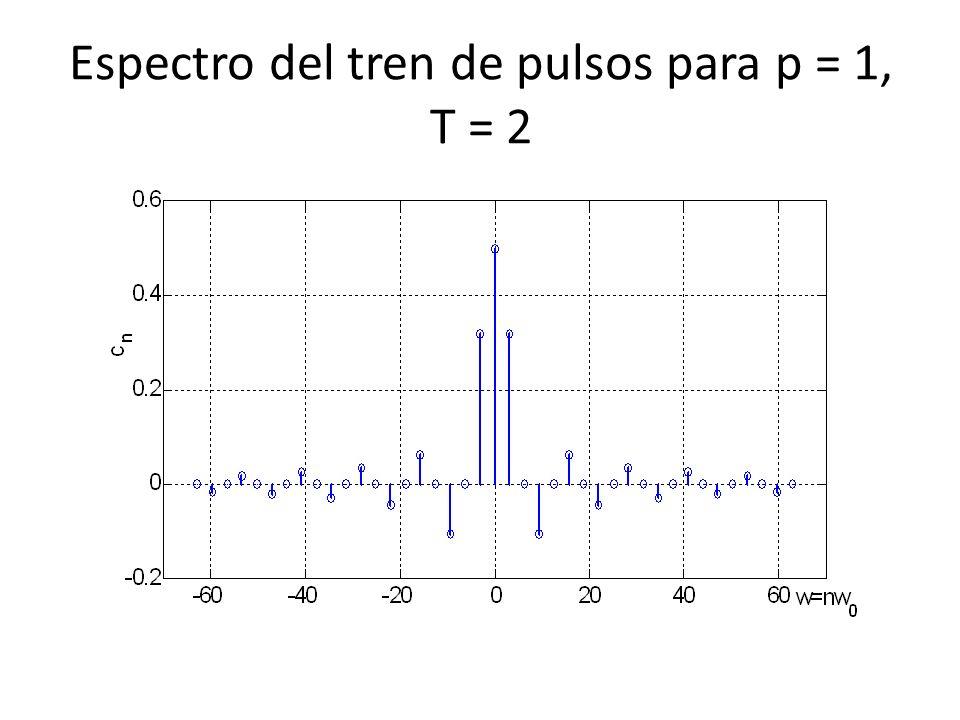 Espectro del tren de pulsos para p = 1, T = 2