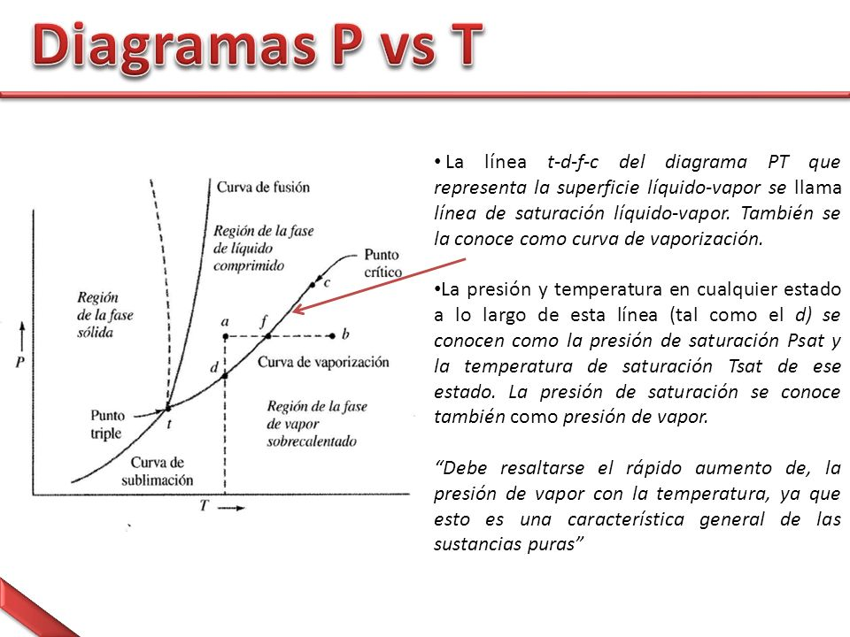 Diagramas P vs T