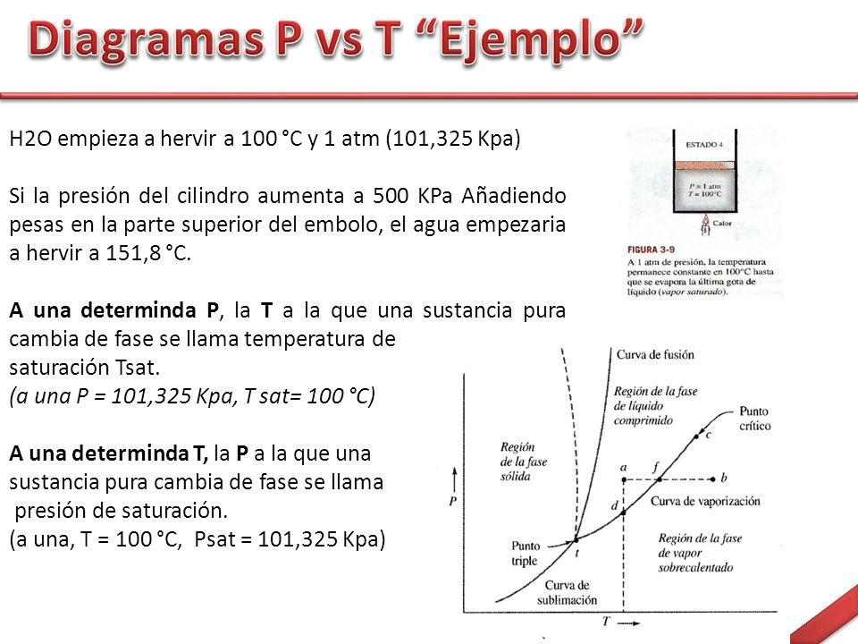Diagramas P vs T Ejemplo