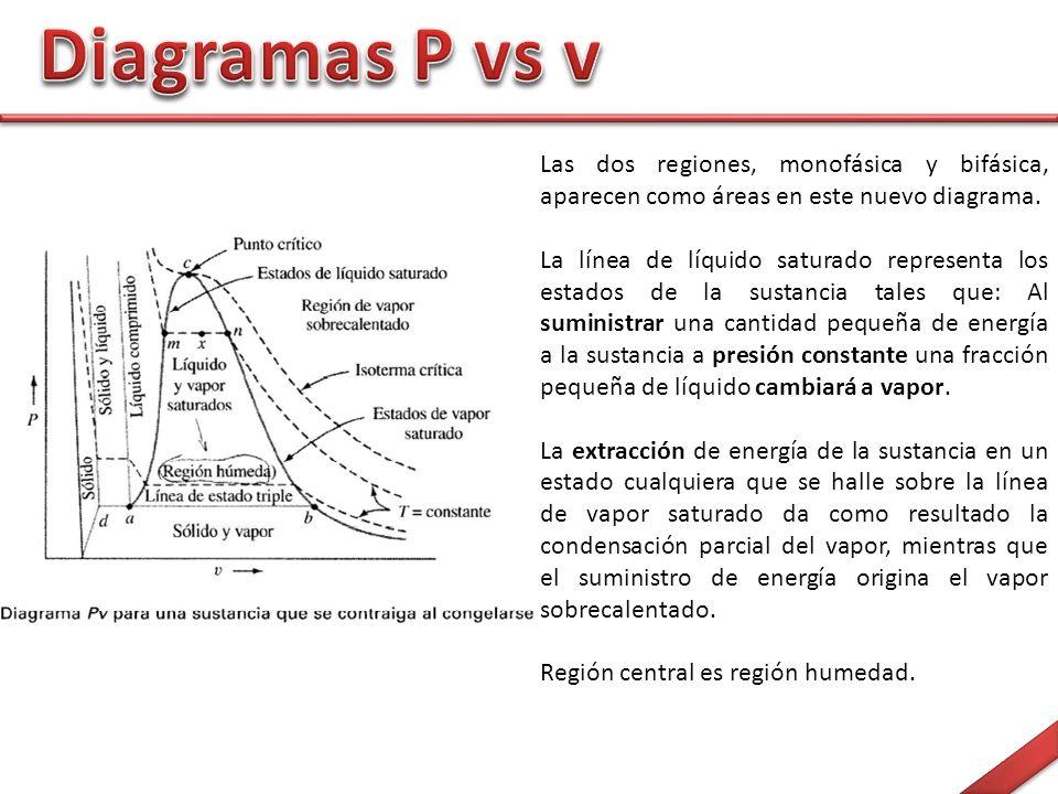 Diagramas P vs v Las dos regiones, monofásica y bifásica, aparecen como áreas en este nuevo diagrama.