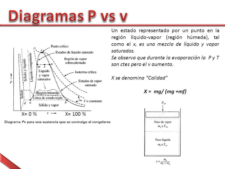 Diagramas P vs v