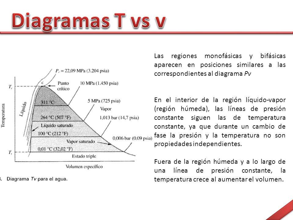 Diagramas T vs v Las regiones monofásicas y bifásicas aparecen en posiciones similares a las correspondientes al diagrama Pv.