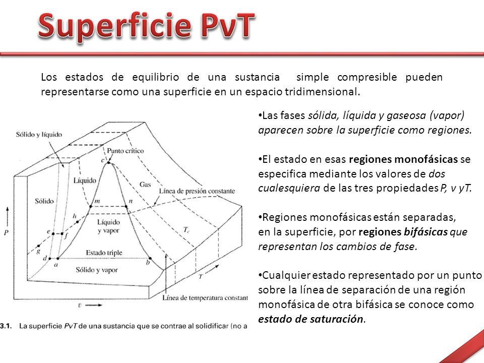 Superficie PνT Los estados de equilibrio de una sustancia simple compresible pueden representarse como una superficie en un espacio tridimensional.