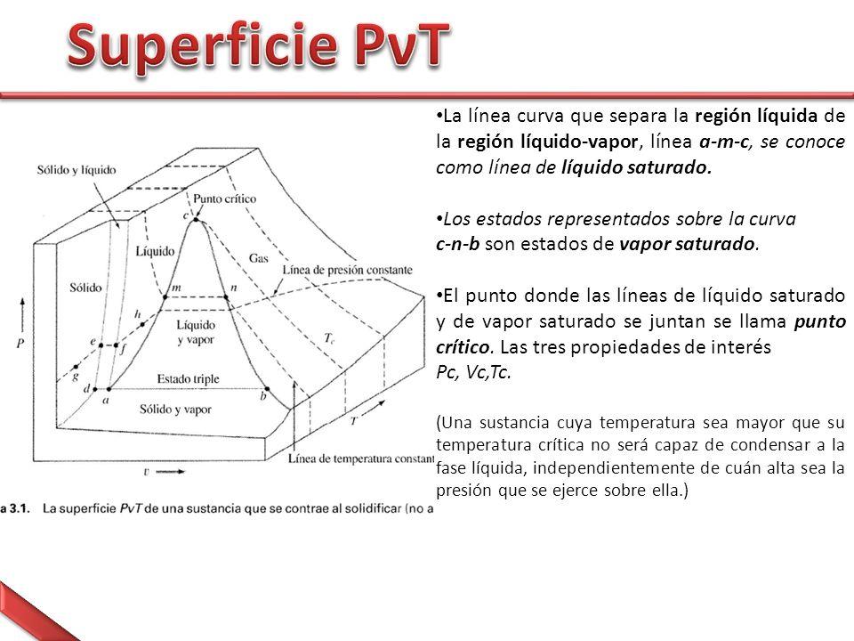 Superficie PνT La línea curva que separa la región líquida de la región líquido-vapor, línea a-m-c, se conoce como línea de líquido saturado.