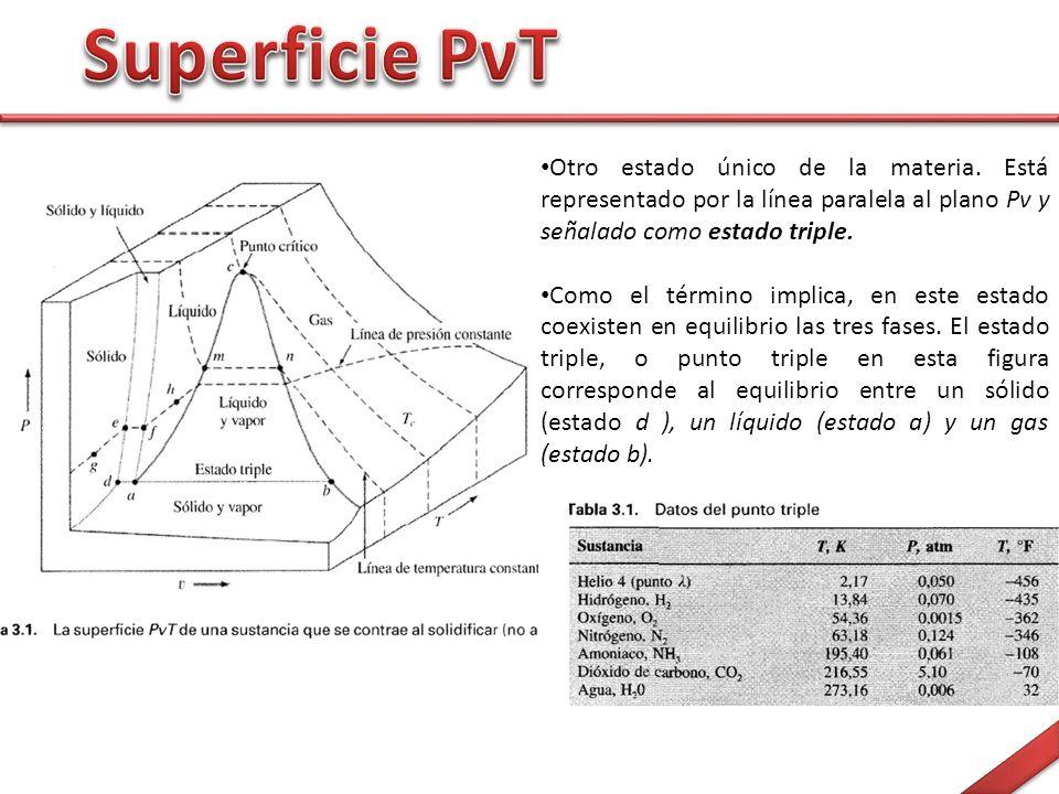 Superficie PνT Otro estado único de la materia. Está representado por la línea paralela al plano Pv y señalado como estado triple.