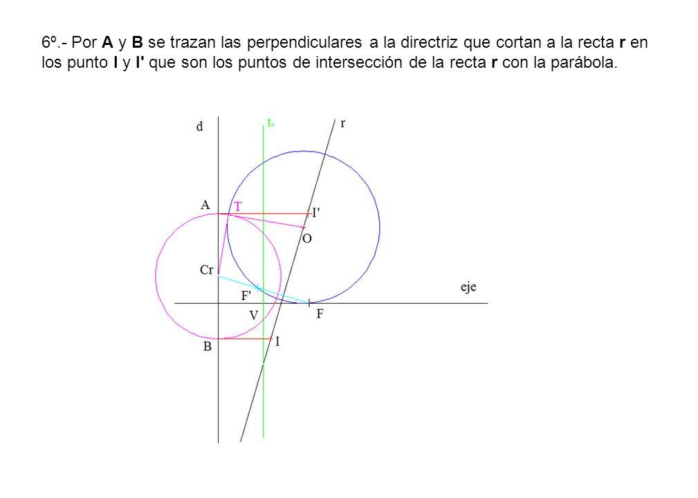 6º.- Por A y B se trazan las perpendiculares a la directriz que cortan a la recta r en los punto I y I que son los puntos de intersección de la recta r con la parábola.