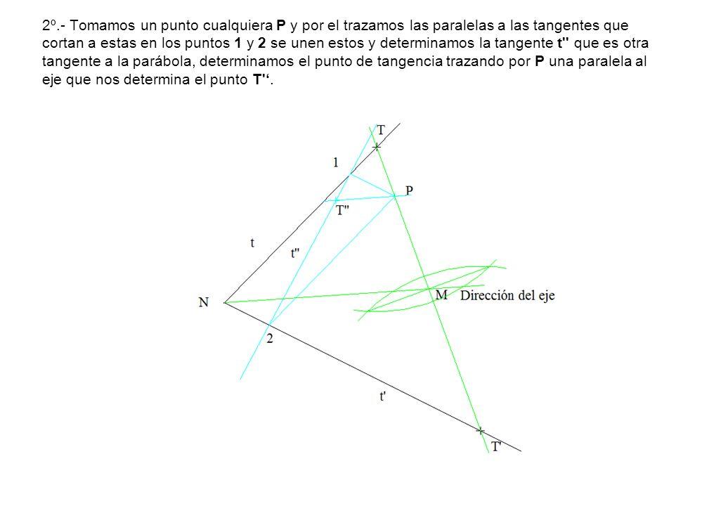 2º.- Tomamos un punto cualquiera P y por el trazamos las paralelas a las tangentes que cortan a estas en los puntos 1 y 2 se unen estos y determinamos la tangente t que es otra tangente a la parábola, determinamos el punto de tangencia trazando por P una paralela al eje que nos determina el punto T '.