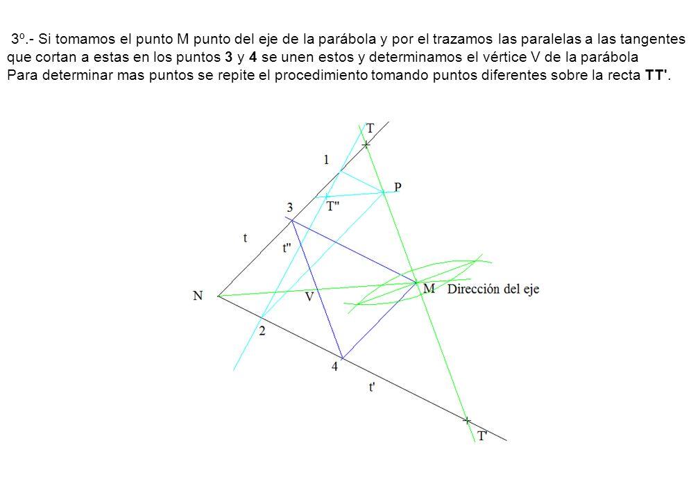 3º.- Si tomamos el punto M punto del eje de la parábola y por el trazamos las paralelas a las tangentes que cortan a estas en los puntos 3 y 4 se unen estos y determinamos el vértice V de la parábola Para determinar mas puntos se repite el procedimiento tomando puntos diferentes sobre la recta TT .