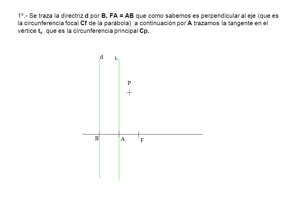 1º.- Se traza la directriz d por B, FA = AB que como sabemos es perpendicular al eje (que es la circunferencia focal Cf de la parábola) a continuación por A trazamos la tangente en el vértice tv que es la circunferencia principal Cp.
