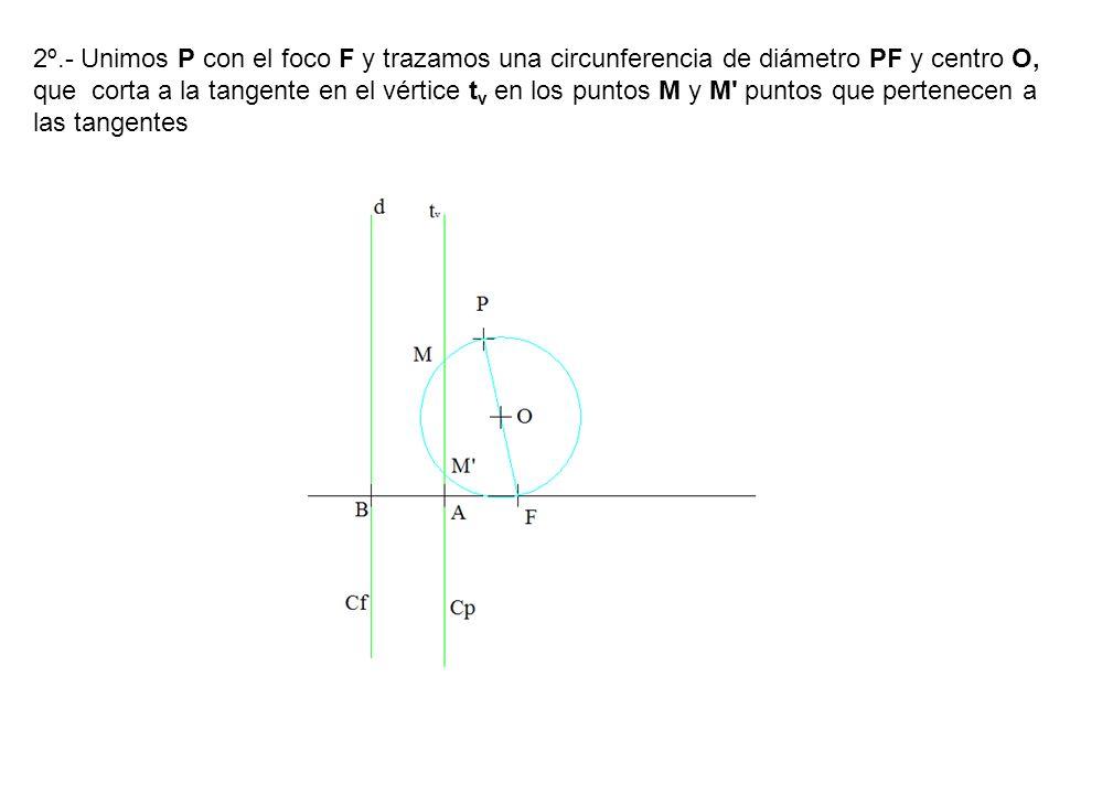 2º.- Unimos P con el foco F y trazamos una circunferencia de diámetro PF y centro O, que corta a la tangente en el vértice tv en los puntos M y M puntos que pertenecen a las tangentes