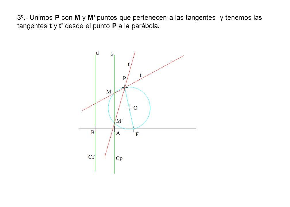 3º.- Unimos P con M y M puntos que pertenecen a las tangentes y tenemos las tangentes t y t desde el punto P a la parábola.