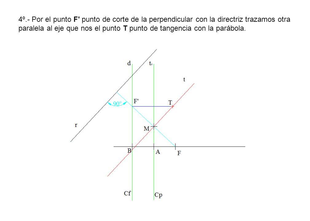4º.- Por el punto F punto de corte de la perpendicular con la directriz trazamos otra paralela al eje que nos el punto T punto de tangencia con la parábola.