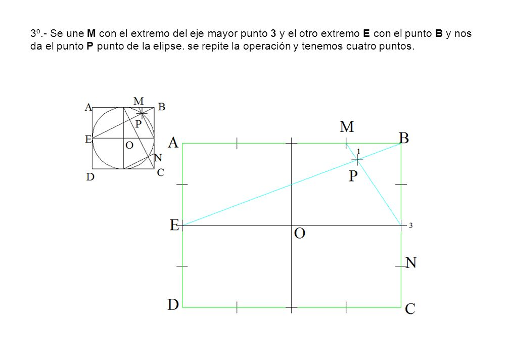 3º.- Se une M con el extremo del eje mayor punto 3 y el otro extremo E con el punto B y nos da el punto P punto de la elipse.