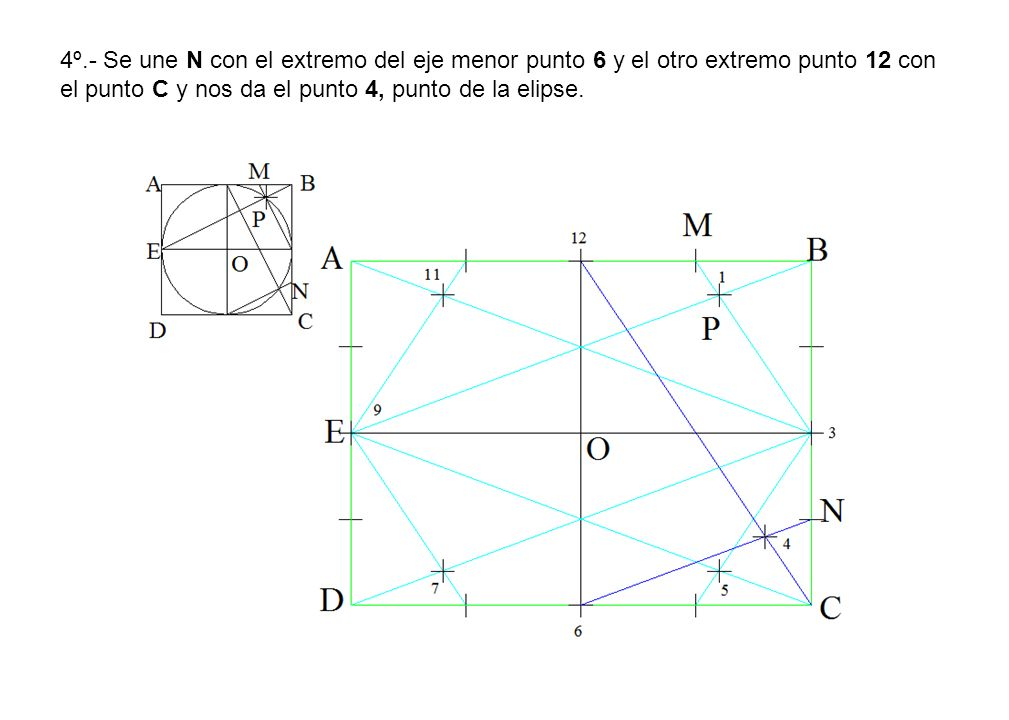 4º.- Se une N con el extremo del eje menor punto 6 y el otro extremo punto 12 con el punto C y nos da el punto 4, punto de la elipse.