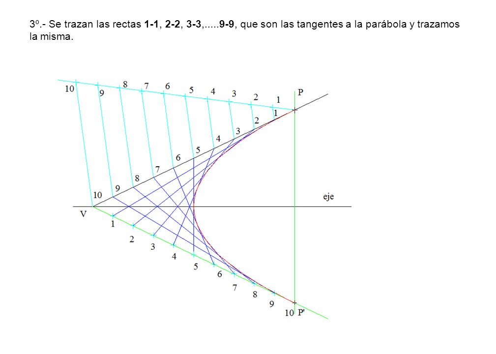 3º. - Se trazan las rectas 1-1, 2-2, 3-3,