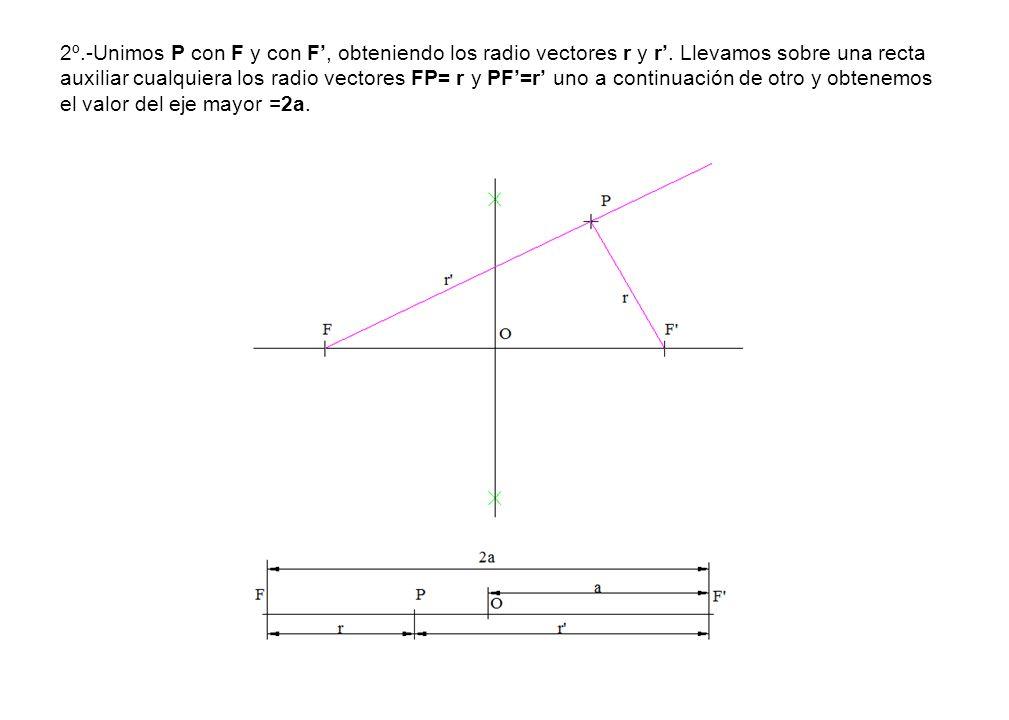 2º. -Unimos P con F y con F', obteniendo los radio vectores r y r'