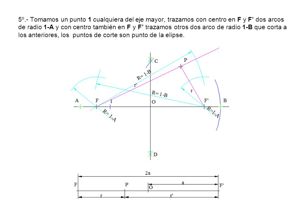 5º.- Tomamos un punto 1 cualquiera del eje mayor, trazamos con centro en F y F' dos arcos de radio 1-A y con centro también en F y F' trazamos otros dos arco de radio 1-B que corta a los anteriores, los puntos de corte son punto de la elipse.