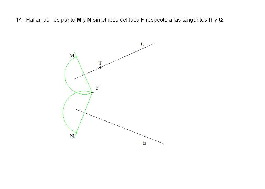 1º.- Hallamos los punto M y N simétricos del foco F respecto a las tangentes t1 y t2.