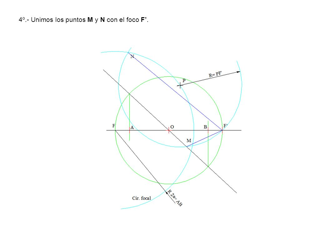 4º.- Unimos los puntos M y N con el foco F'.