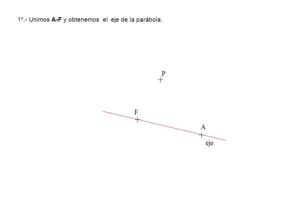 1º.- Unimos A-F y obtenemos el eje de la parábola.