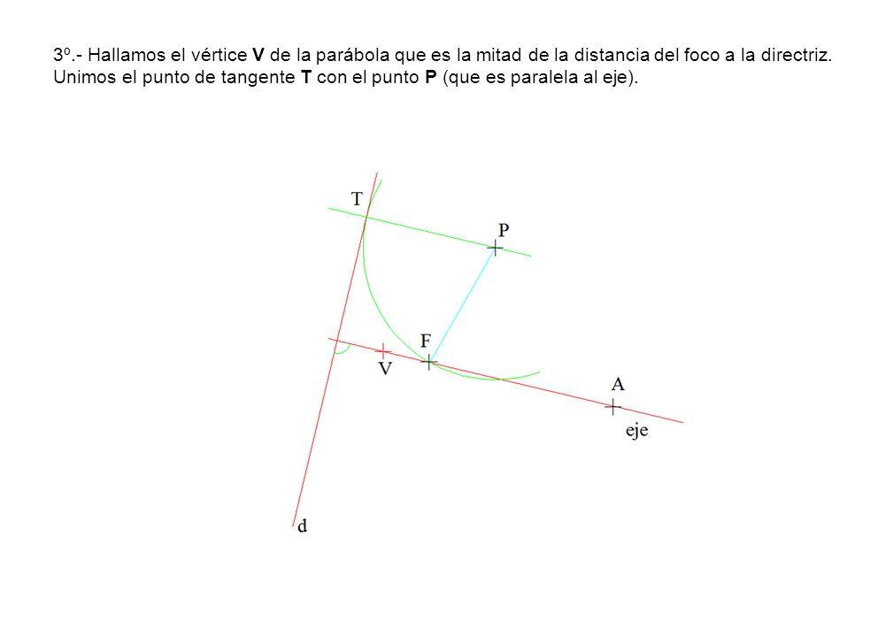 3º.- Hallamos el vértice V de la parábola que es la mitad de la distancia del foco a la directriz.