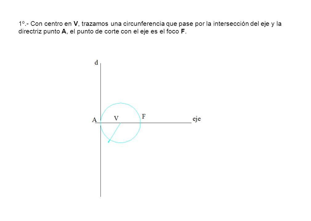 1º.- Con centro en V, trazamos una circunferencia que pase por la intersección del eje y la directriz punto A, el punto de corte con el eje es el foco F.