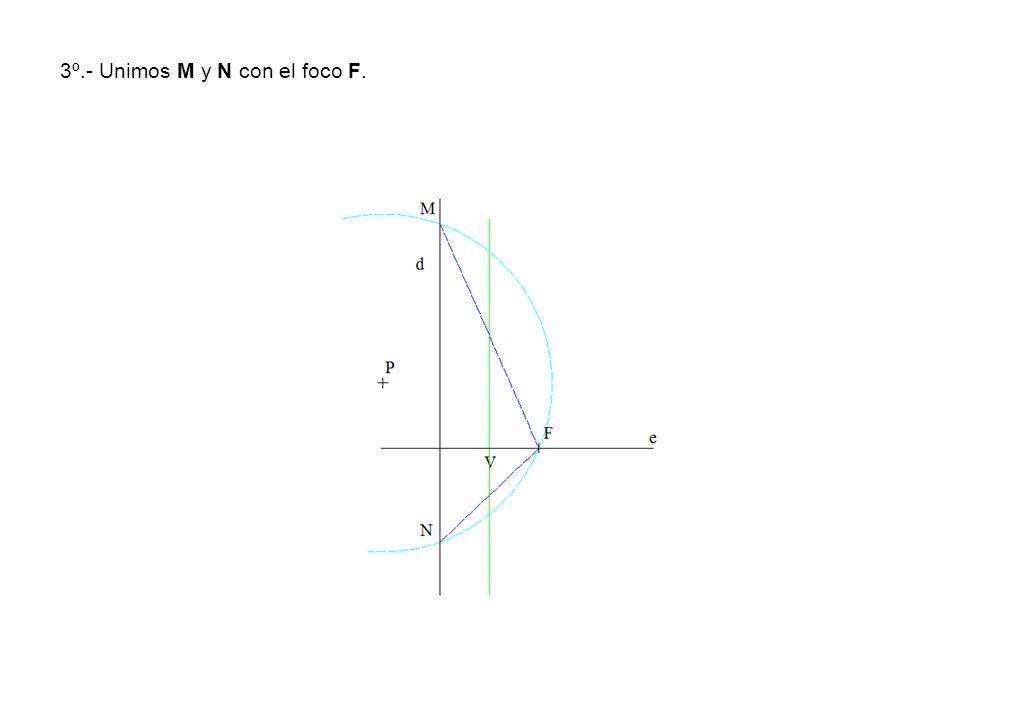 3º.- Unimos M y N con el foco F.