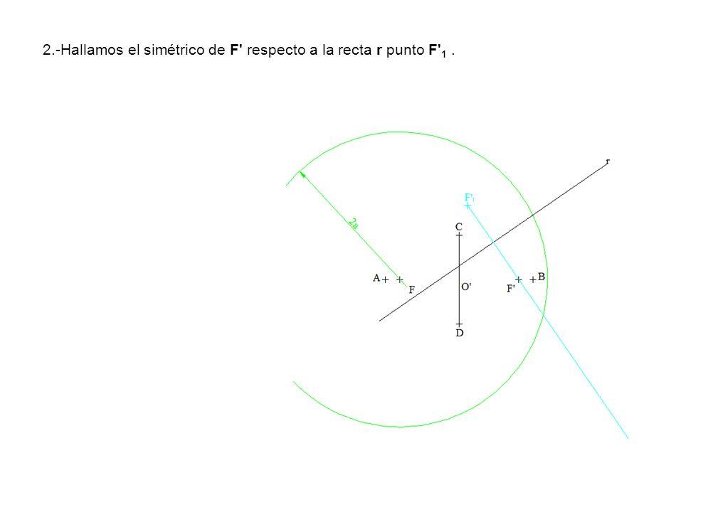 2.-Hallamos el simétrico de F respecto a la recta r punto F 1 .
