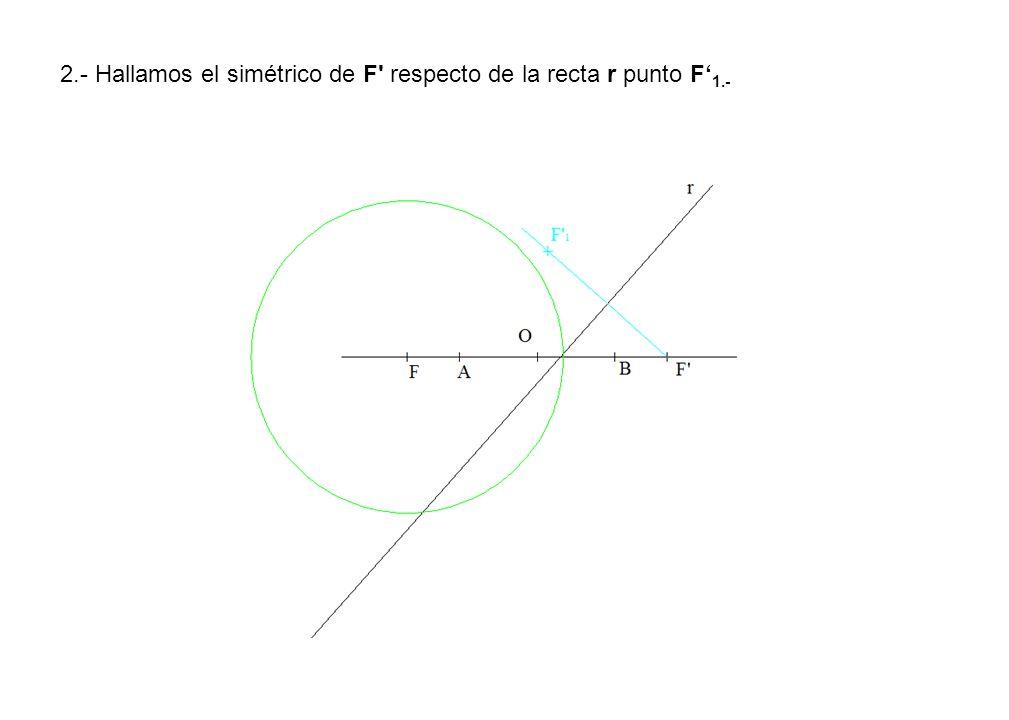 2.- Hallamos el simétrico de F respecto de la recta r punto F'1.-