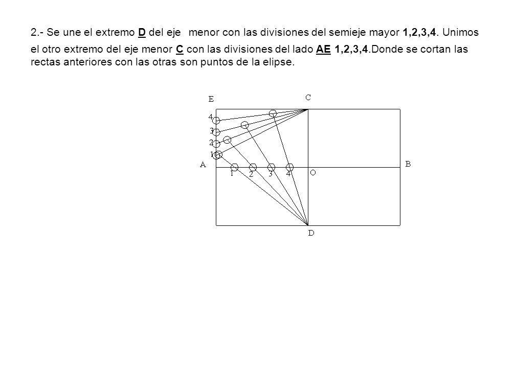 2.- Se une el extremo D del eje menor con las divisiones del semieje mayor 1,2,3,4.