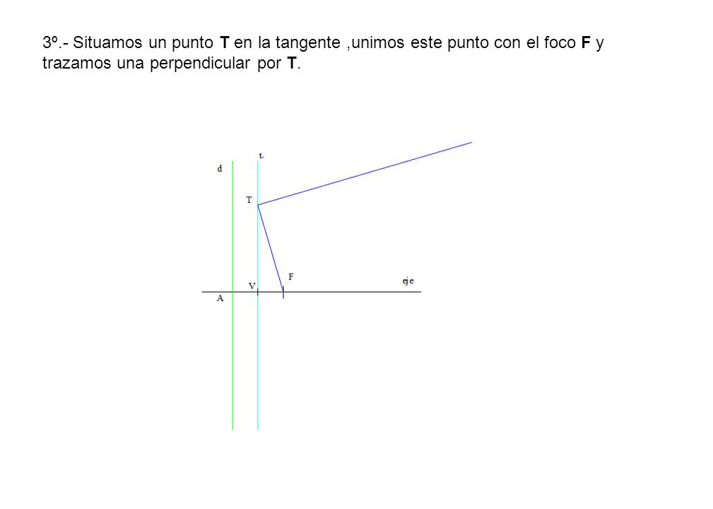 3º.- Situamos un punto T en la tangente ,unimos este punto con el foco F y trazamos una perpendicular por T.
