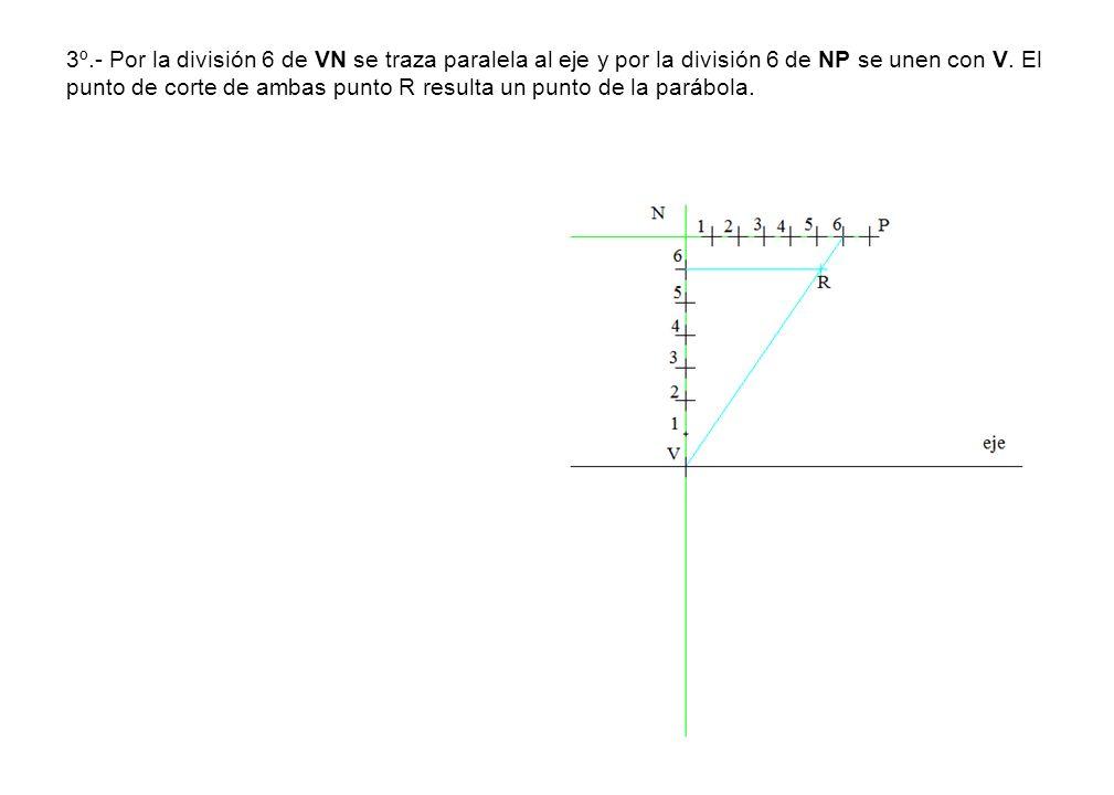 3º.- Por la división 6 de VN se traza paralela al eje y por la división 6 de NP se unen con V.