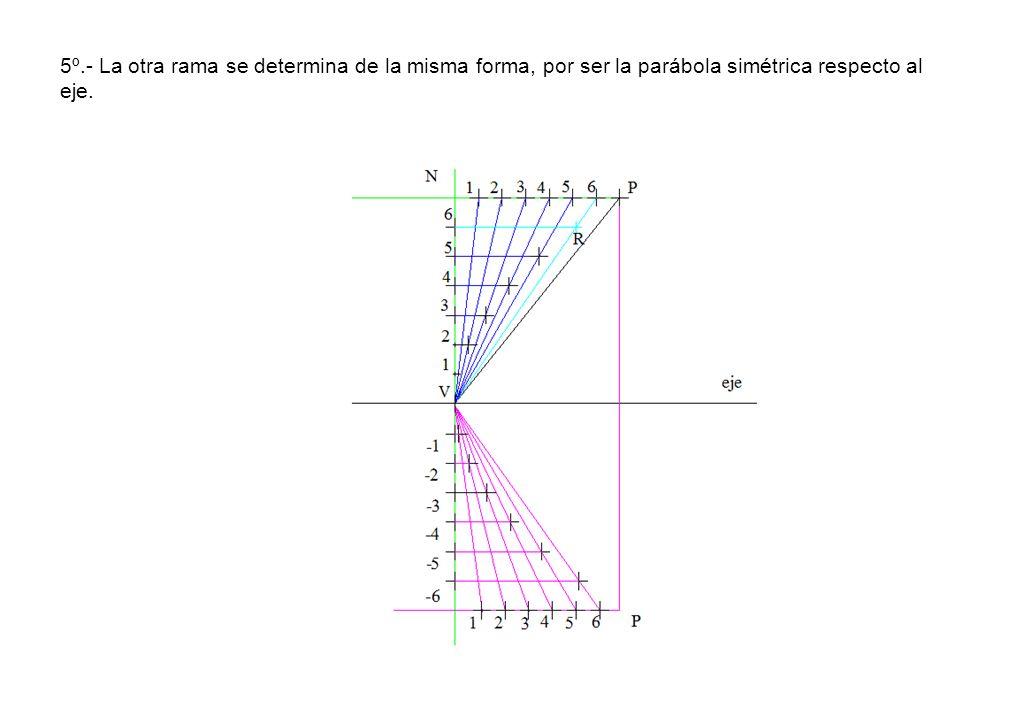 5º.- La otra rama se determina de la misma forma, por ser la parábola simétrica respecto al eje.