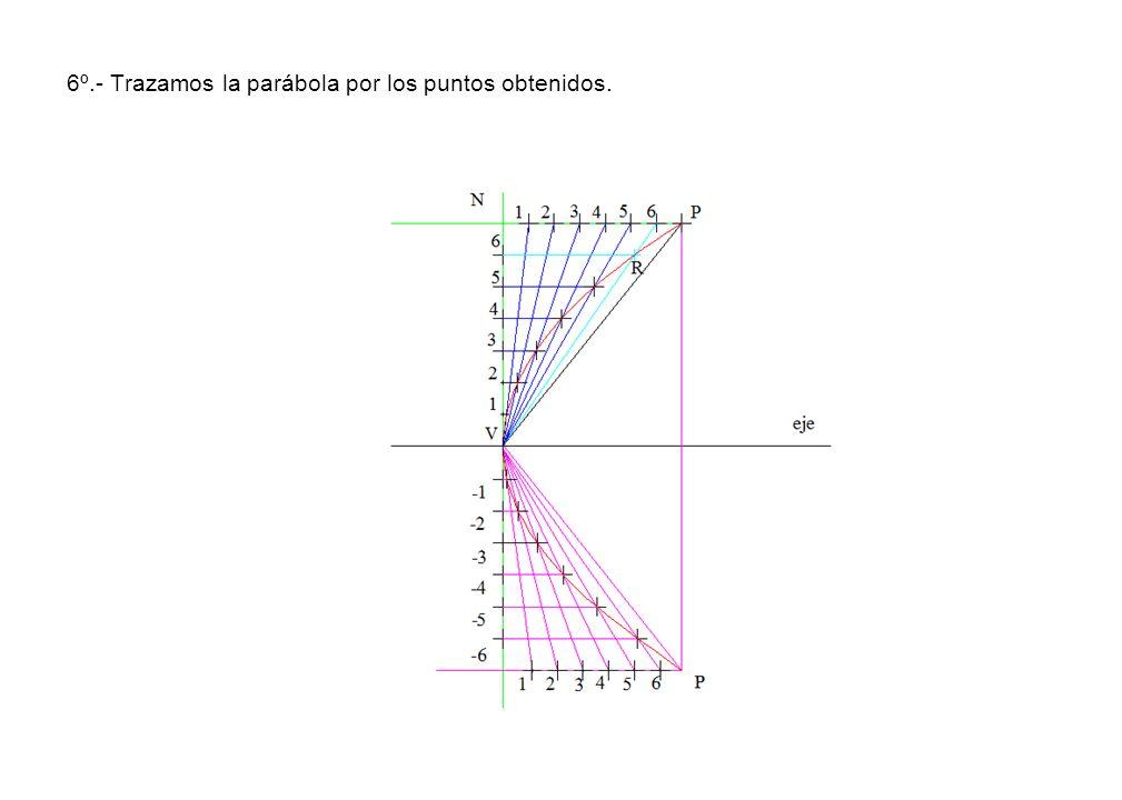 6º.- Trazamos la parábola por los puntos obtenidos.